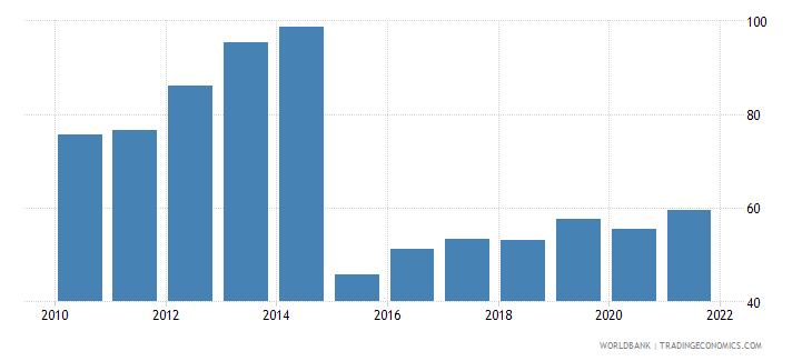 uzbekistan bank concentration percent wb data