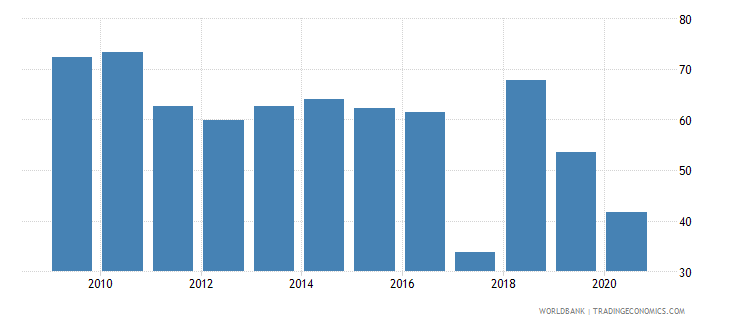 uzbekistan bank cost to income ratio percent wb data