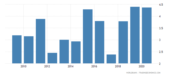 uzbekistan bank net interest margin percent wb data