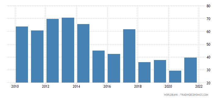 uzbekistan bank noninterest income to total income percent wb data