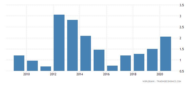 uzbekistan bank nonperforming loans to gross loans percent wb data