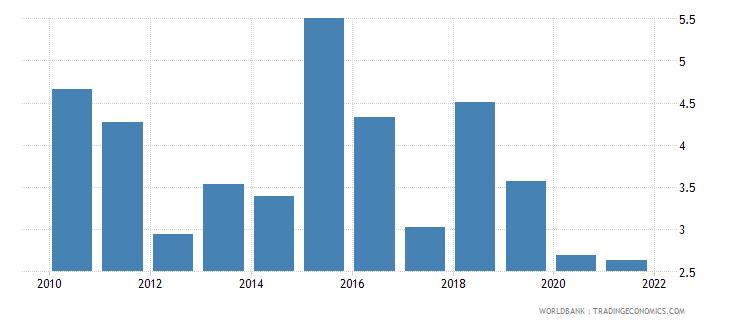 uzbekistan bank overhead costs to total assets percent wb data