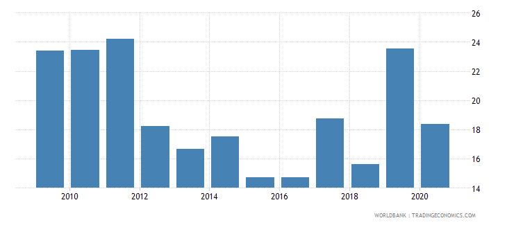 uzbekistan bank regulatory capital to risk weighted assets percent wb data