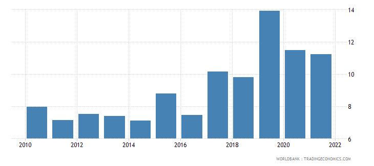 uzbekistan bank z score wb data