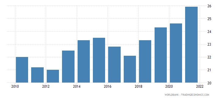 uzbekistan birth rate crude per 1 000 people wb data