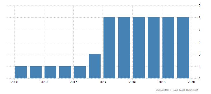 uzbekistan business extent of disclosure index 0 less disclosure to 10 more disclosure wb data