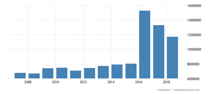 uzbekistan cereal production metric tons wb data