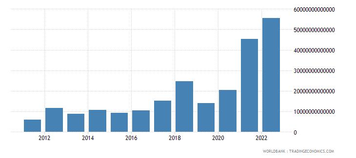 uzbekistan changes in inventories current lcu wb data