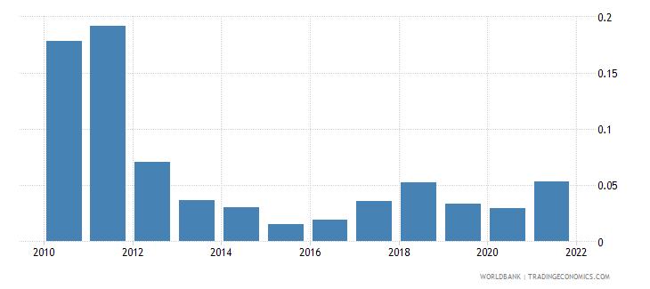 uzbekistan coal rents percent of gdp wb data