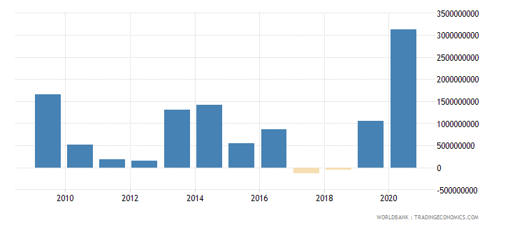 uzbekistan commercial banks and other lending ppg  plus  png nfl us dollar wb data