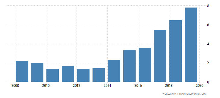 uzbekistan consolidated foreign claims of bis reporting banks to gdp percent wb data