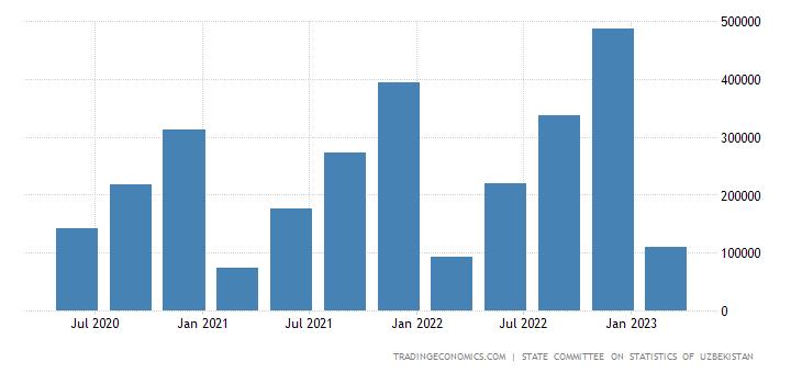 Uzbekistan Consumer Spending