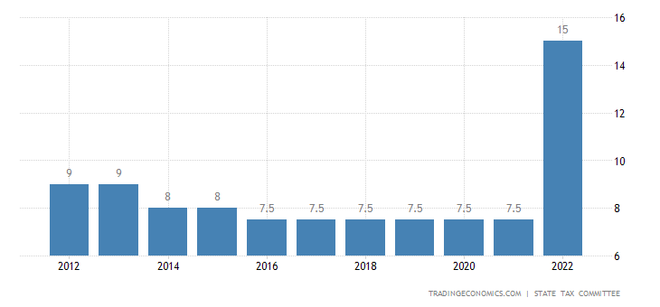 Uzbekistan Corporate Tax Rate