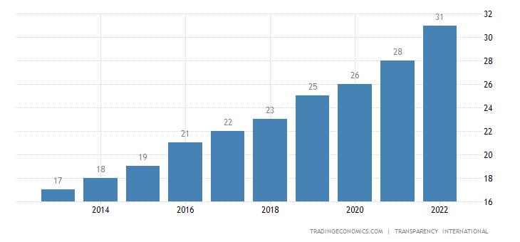 Uzbekistan Corruption Index