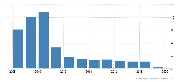 uzbekistan cost of business start up procedures percent of gni per capita wb data