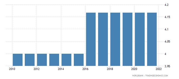 uzbekistan cpia economic management cluster average 1 low to 6 high wb data