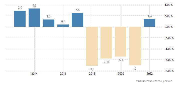 Uzbekistan Current Account to GDP