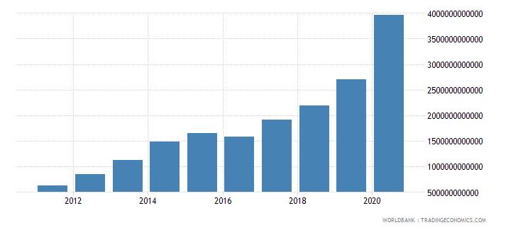 uzbekistan customs and other import duties current lcu wb data