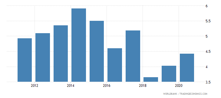 uzbekistan customs and other import duties percent of tax revenue wb data