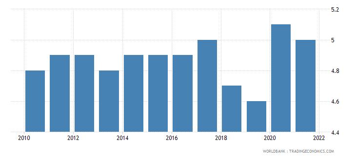 uzbekistan death rate crude per 1 000 people wb data