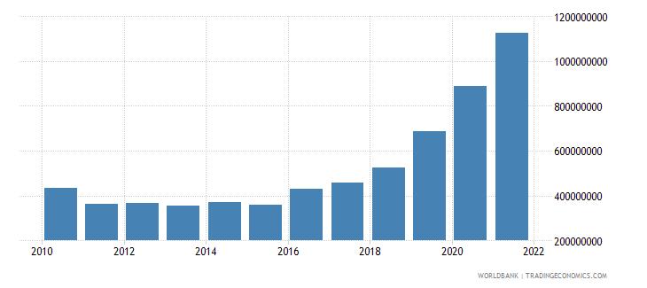 uzbekistan debt service on external debt public and publicly guaranteed ppg tds us dollar wb data