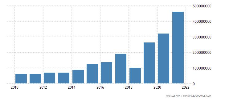 uzbekistan debt service on external debt total tds us dollar wb data
