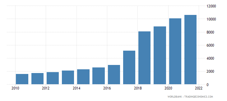 uzbekistan dec alternative conversion factor lcu per us dollar wb data