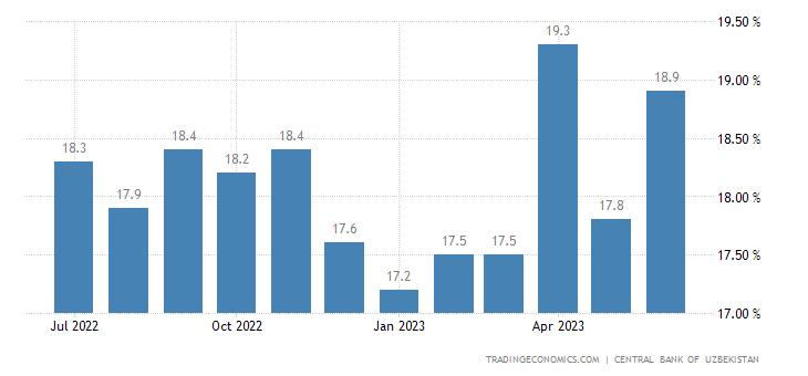 Uzbekistan Deposit Rate