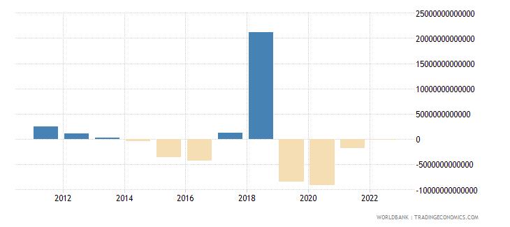 uzbekistan discrepancy in expenditure estimate of gdp current lcu wb data