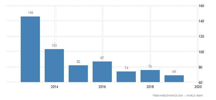 Ease of Doing Business in Uzbekistan