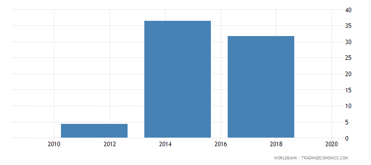 uzbekistan electronic payments used to make payments percent age 15 wb data