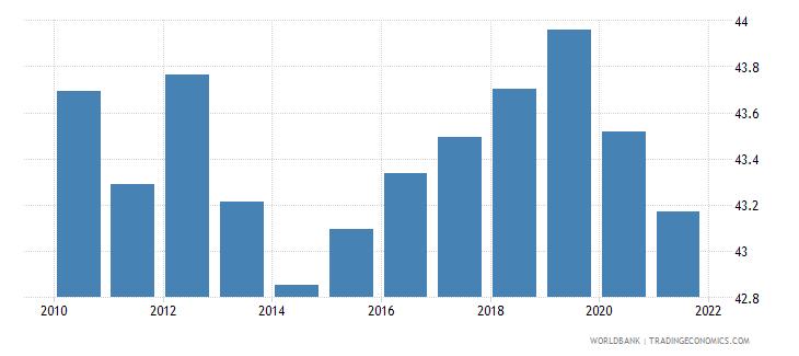 uzbekistan employees services male percent of male employment wb data