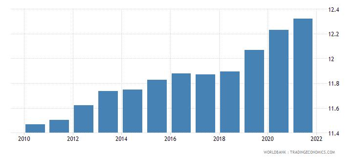 uzbekistan employers total percent of employment wb data