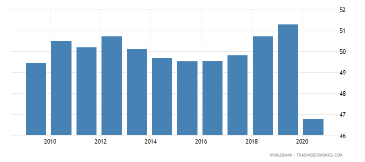 uzbekistan employment in services percent of total employment wb data