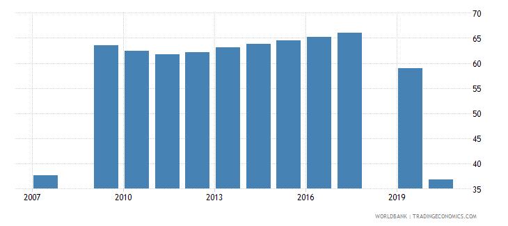 uzbekistan employment to population ratio 15 female percent national estimate wb data