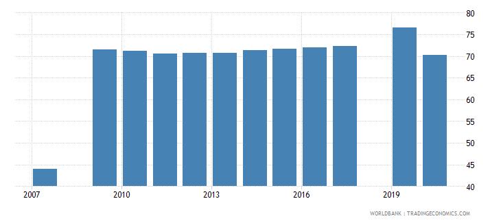 uzbekistan employment to population ratio 15 male percent national estimate wb data