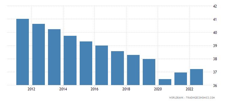 uzbekistan employment to population ratio 15 plus  female percent wb data