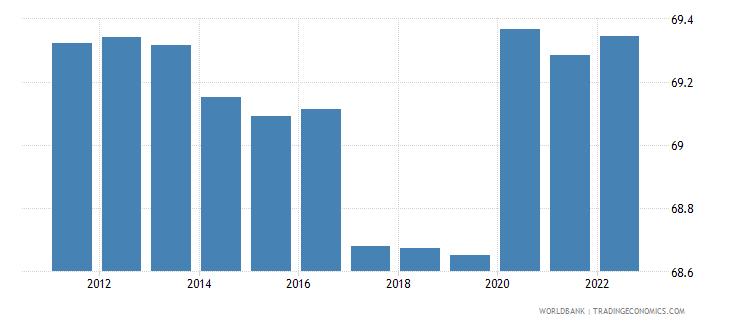 uzbekistan employment to population ratio 15 plus  male percent wb data