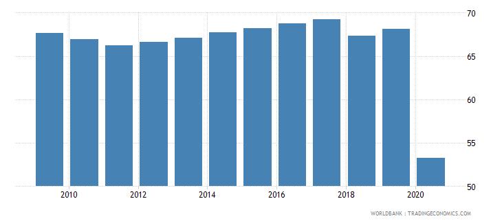 uzbekistan employment to population ratio 15 total percent national estimate wb data