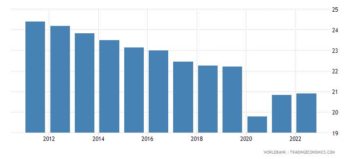 uzbekistan employment to population ratio ages 15 24 female percent wb data