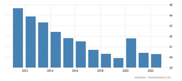 uzbekistan employment to population ratio ages 15 24 male percent wb data