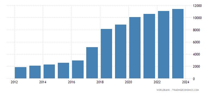 uzbekistan exchange rate old lcu per usd extended forward period average wb data