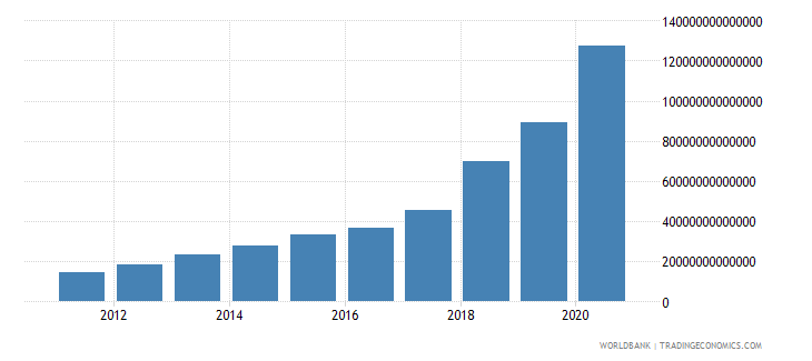 uzbekistan expense current lcu wb data