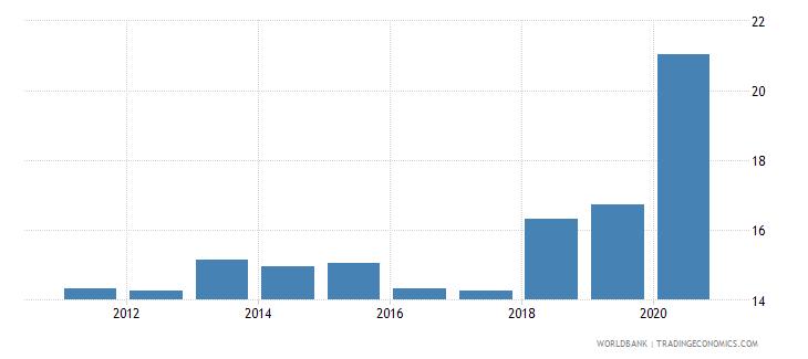 uzbekistan expense percent of gdp wb data