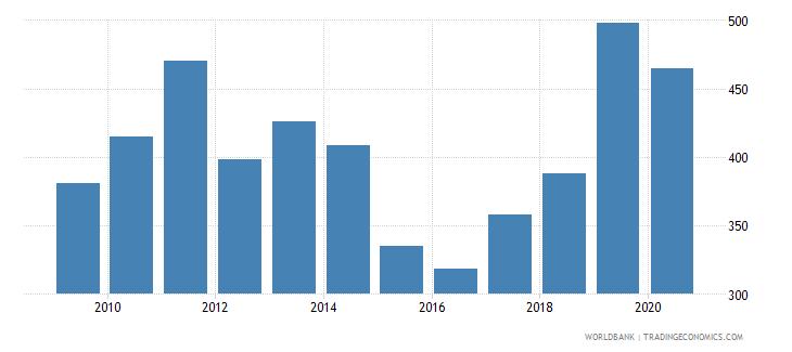 uzbekistan export value index 2000  100 wb data