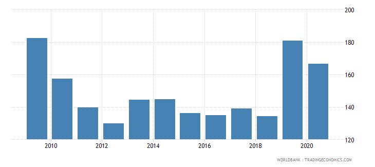 uzbekistan export volume index 2000  100 wb data