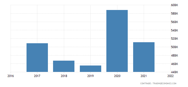 uzbekistan exports afghanistan