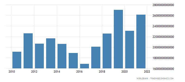 uzbekistan exports as a capacity to import constant lcu wb data