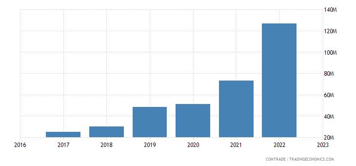 uzbekistan exports azerbaijan