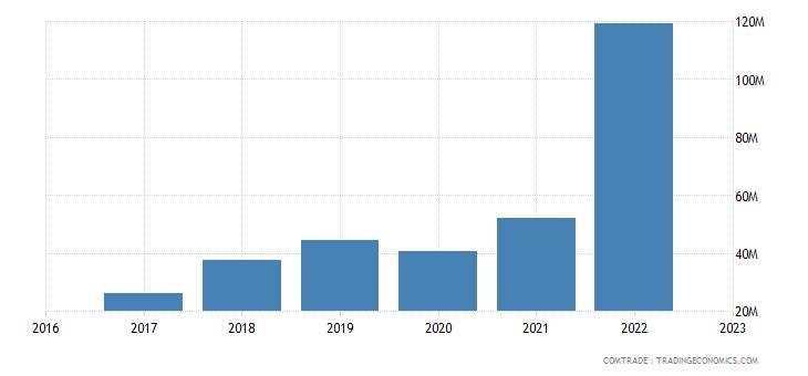 uzbekistan exports belarus